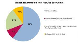 It's all about the money – Einnahmen und Ausgaben bei der HOCHBAHN