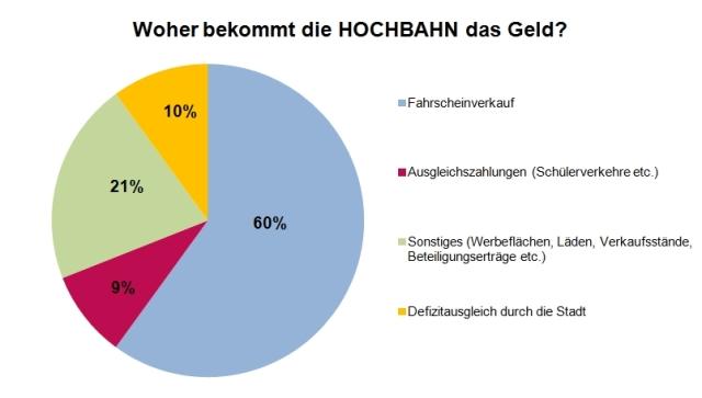 HOCHBAHN_Einnahmen