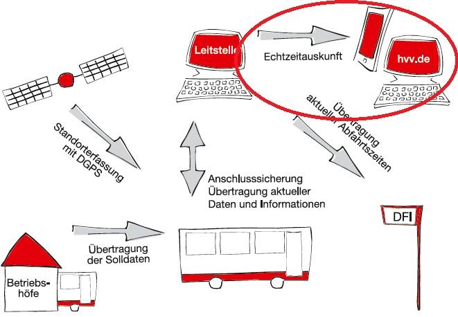 Echtzeit Bus mit Datendrehscheibe