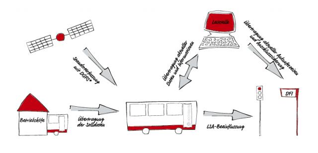 fahrplan in der tasche echtzeit f r busse. Black Bedroom Furniture Sets. Home Design Ideas