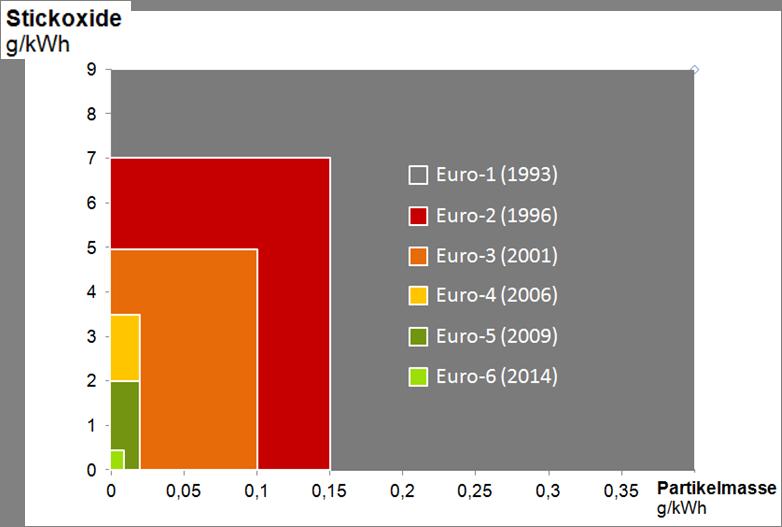 Stickoxide Busse Euro-Normen