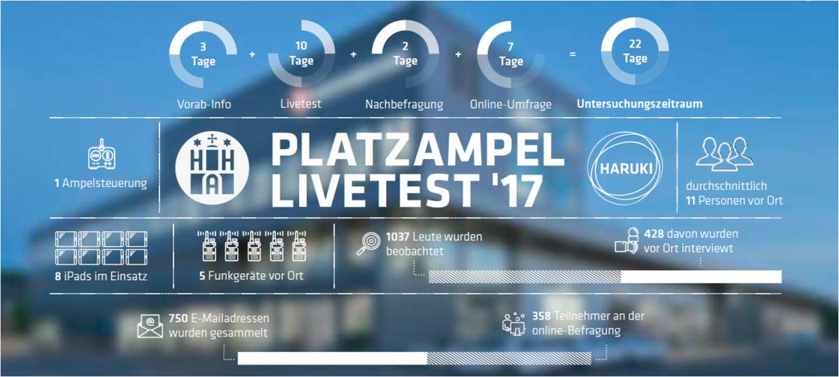 Platzampel Live-Test
