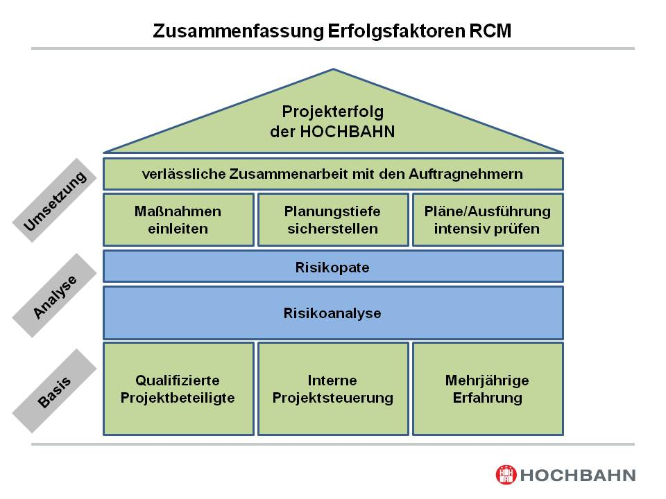 Risiko-Chancen-Management