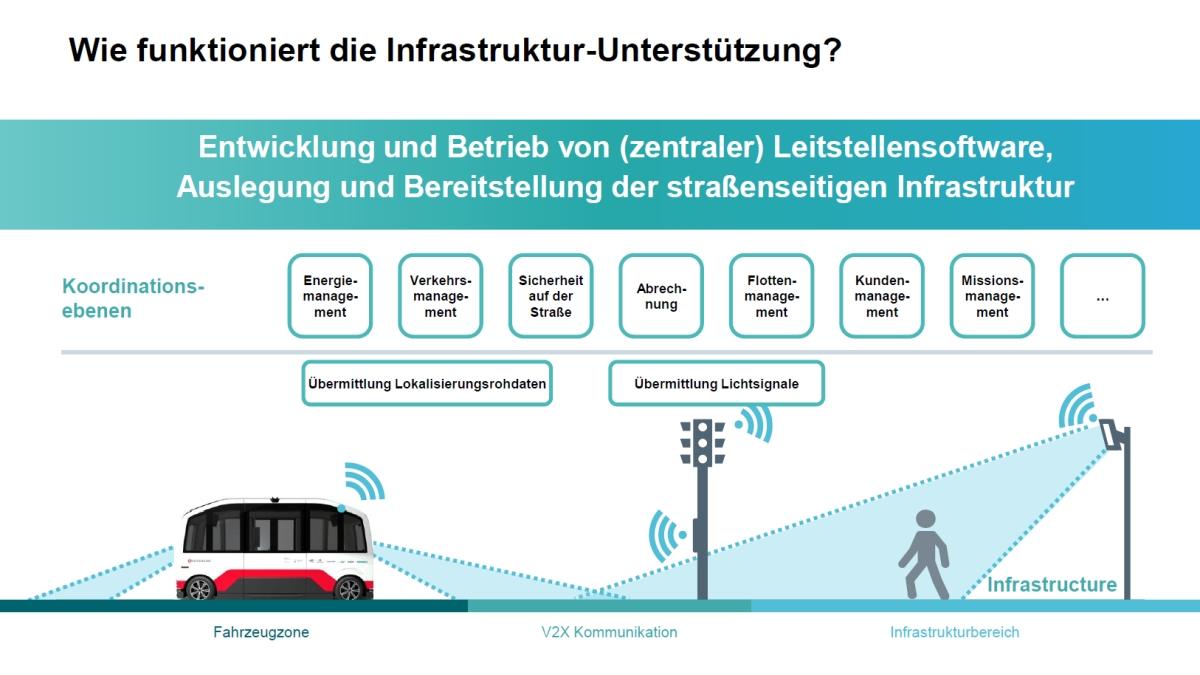 Infrastruktur HEAT SIEMENS