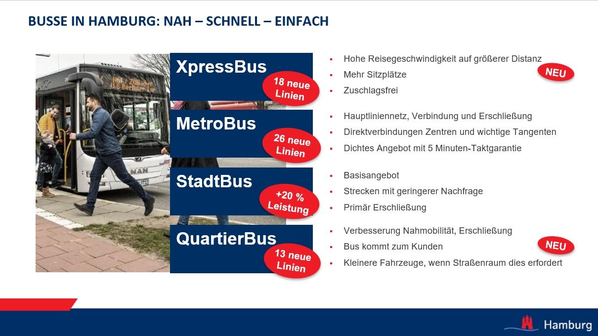 Hamburg-Takt Anpassungen beim Bus